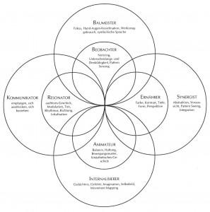 Wahrnehmungskreise Visioncircles